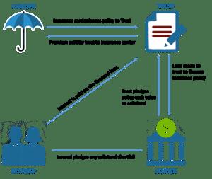 Premium Financing Diagram