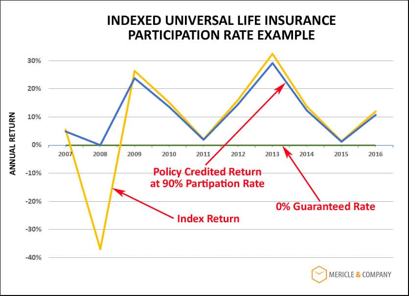 IUL Insurance Participation Rate