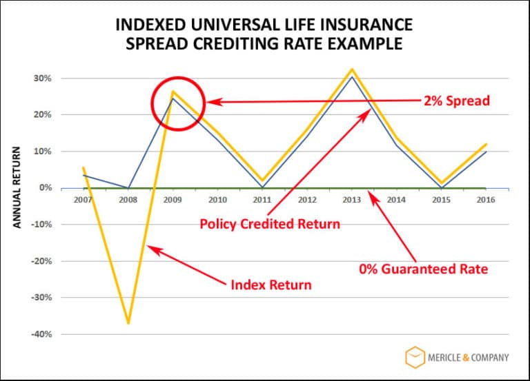 Indexed Universal Life Insurance Spread | Business Owner ...