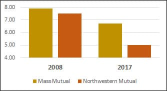 Northwester Mutual Dividend Interest Rate