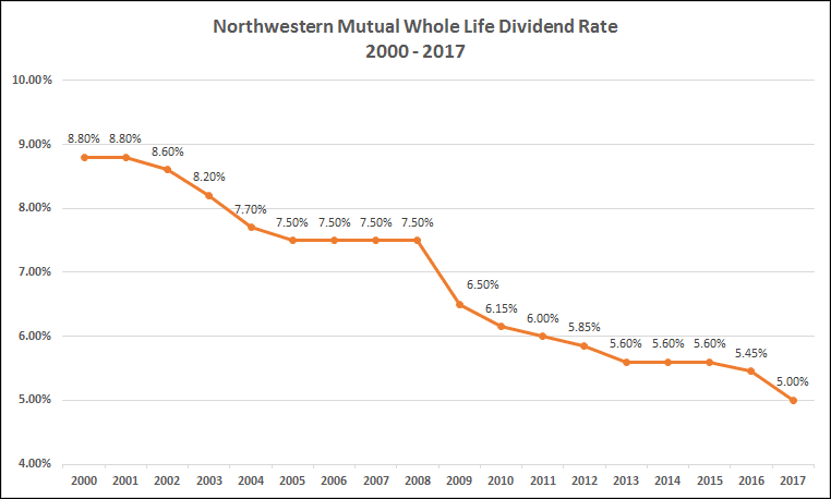 Northwestern Mutual Dividend Chart
