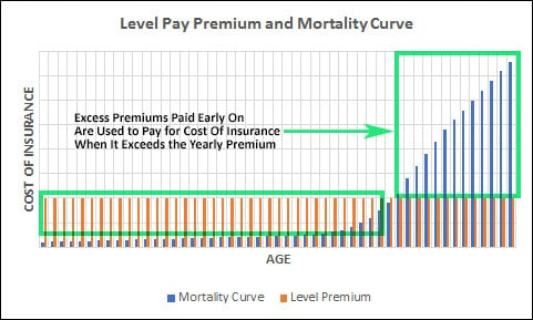 Universal Insurance Mortality Curve
