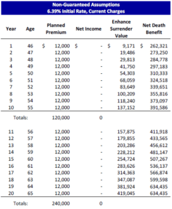 LIRP Supplemental Benefit
