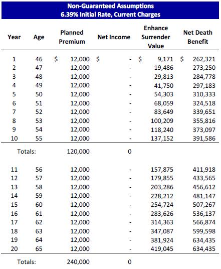 Life Insurance Retirement Plan
