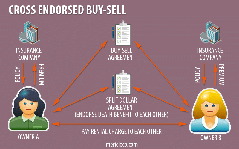 Cross Endorsed Buy Sell Arrangement with Life Insurance