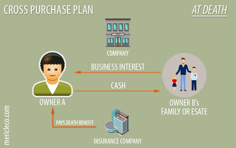 Life Insurance Buy Sell Agreements Arrangements For Business Owners