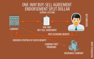 One Way Endorsement Split Dollar Buy Sell Agreements with Life Insurance