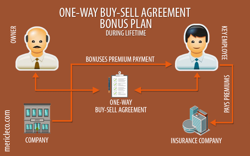 One Way Buy Sell Agreements Bonus Plan Life Insurance