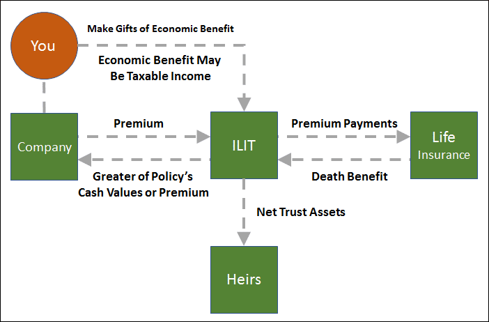 Split Dollar Life Insurance Using Economic Benefit Or Loan Regime