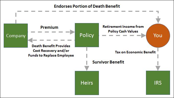 Endorsement Split Dollar