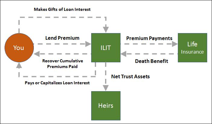 Loan Regime Split Dollar